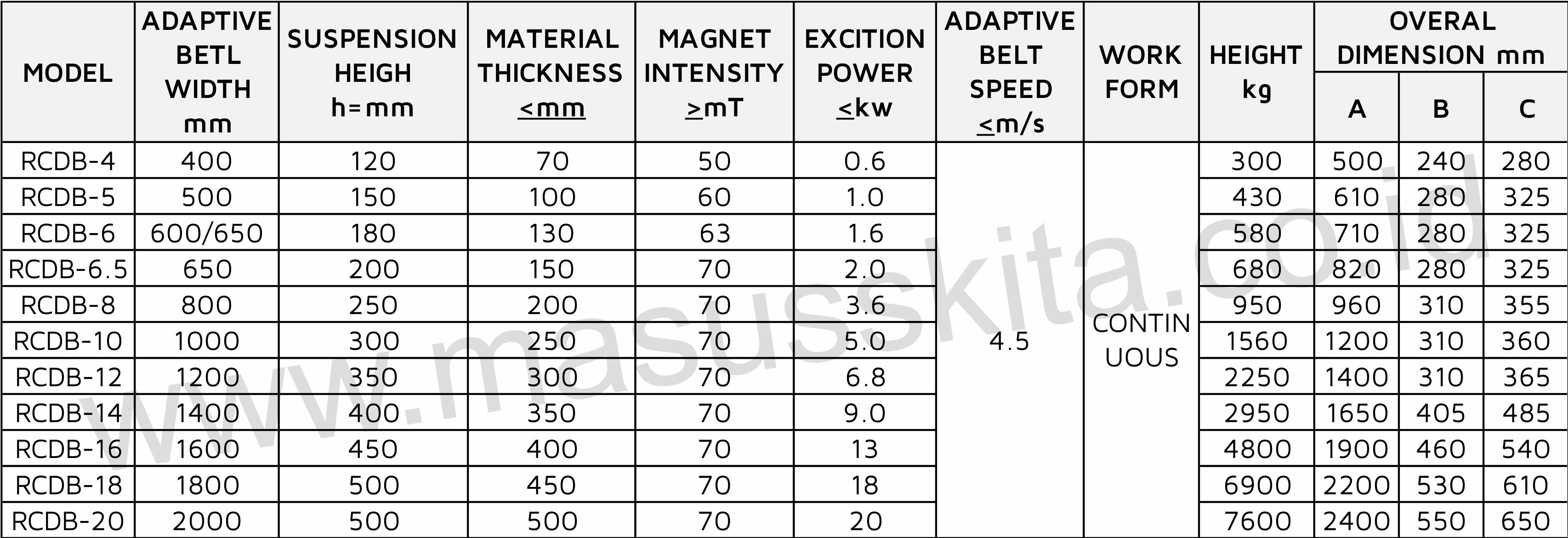 parameter Magnet RCDB