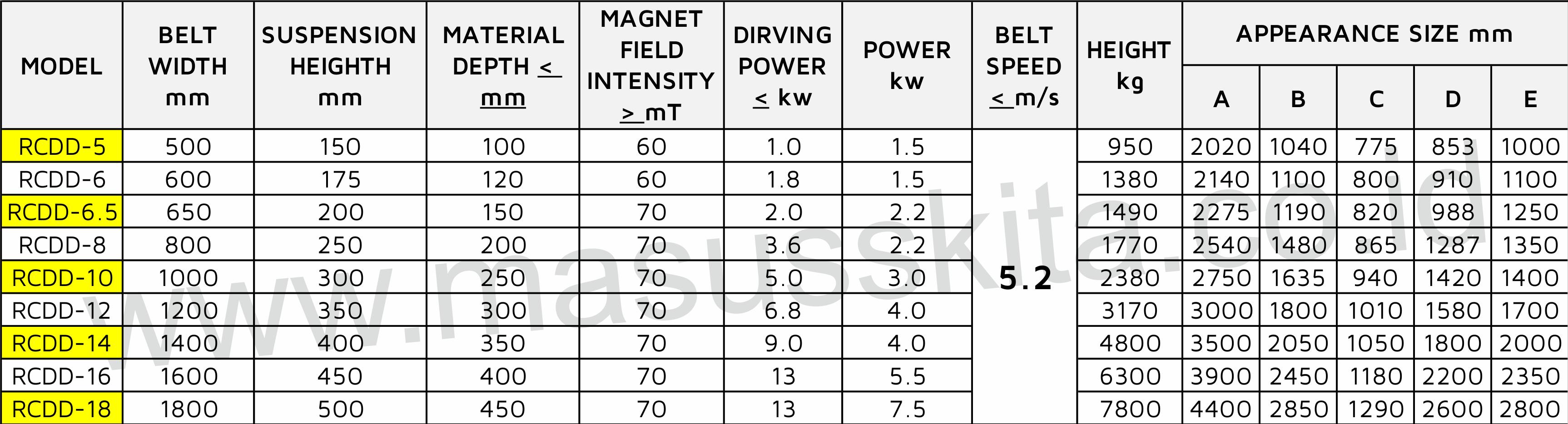 parameter Magnet RCDD